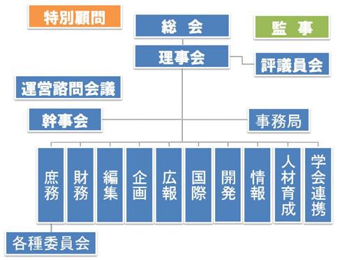 o_chart